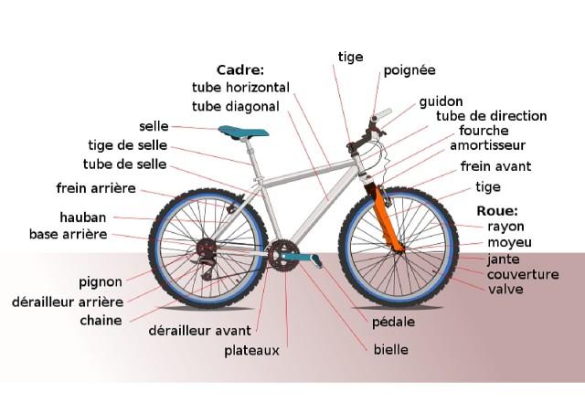 Parties d'un vélo